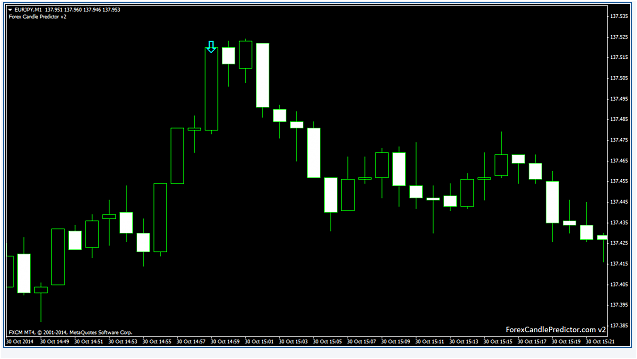 Forex predict next candle