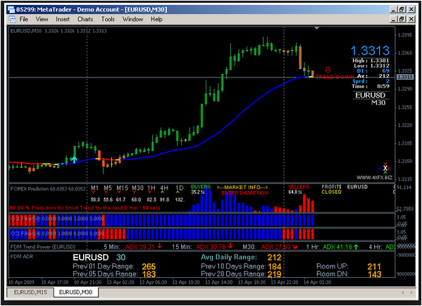 Forex trend line indicator
