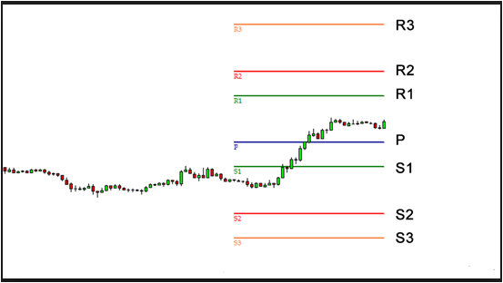 Forex Swing Trading Pivot Points | Forex Shock - Find Out the Best Tools