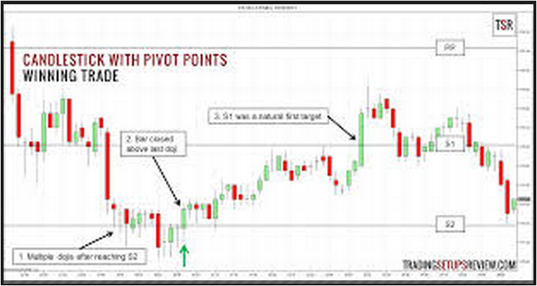 Pivot points forex book