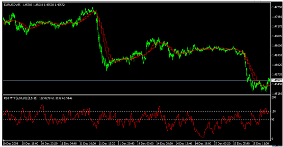 Forex rsi settings