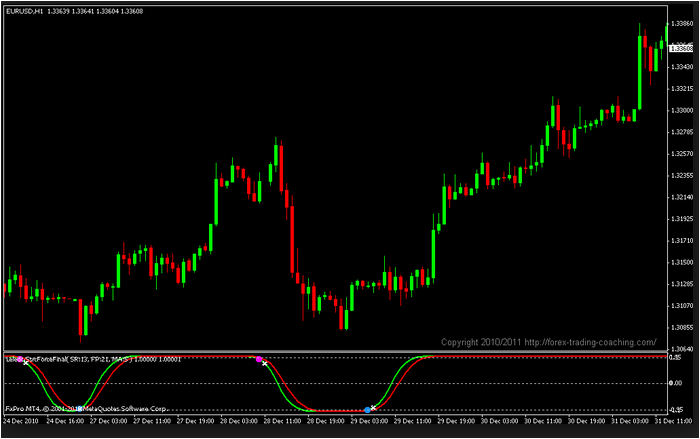 Forex pip gather indicator