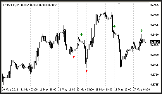 No Repaint Arrow Indicator For Forex
