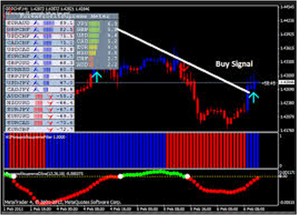 Forex currency strength meter indicator