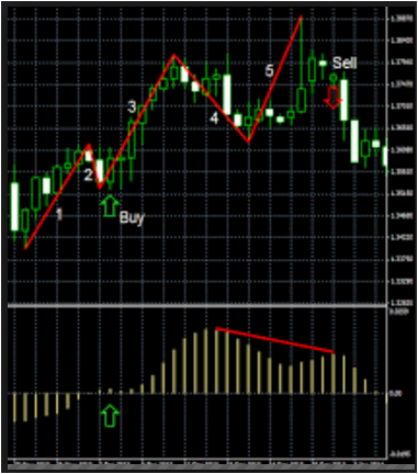 Mt4 programmers forex