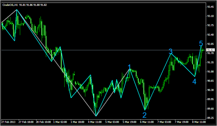 Elliott Waves Pro Metatrader 4 Indicator Free Download