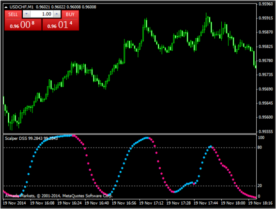 Best 1 Minute Scalping Setup The Extreme Tma Indicator In