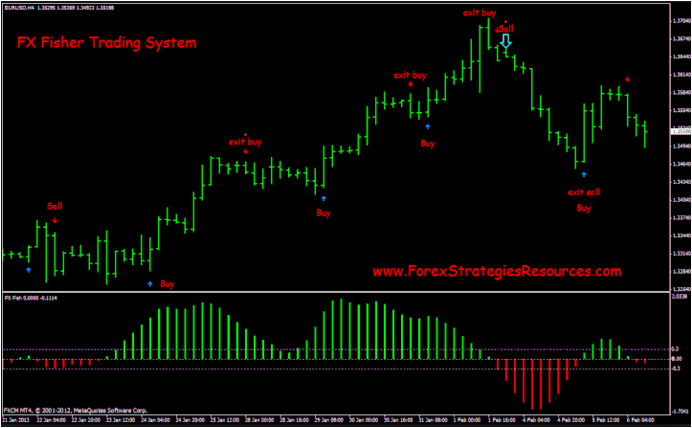 Forex cycle identifier indicator