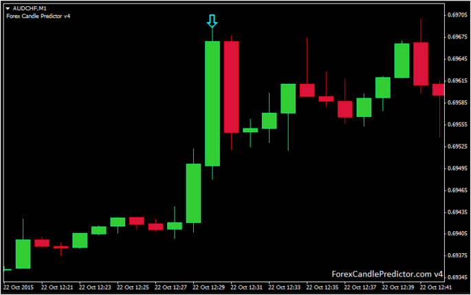 Forex Candle Predictor Analysis