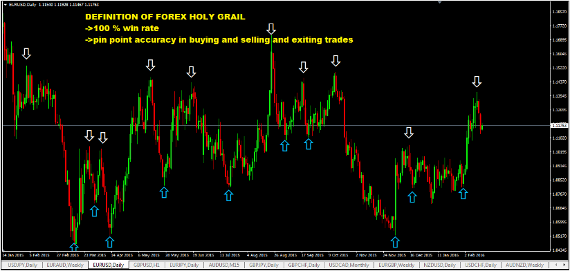 Grail forex indicator review