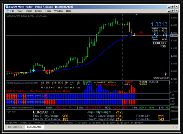 Forex Lines Review