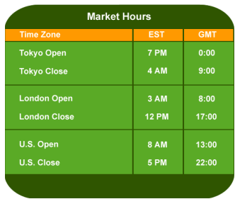 Forex market time software