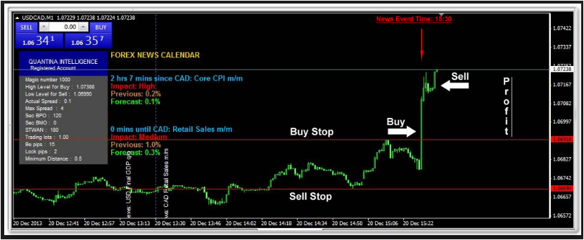 Forex News Spike Trade Free Ea