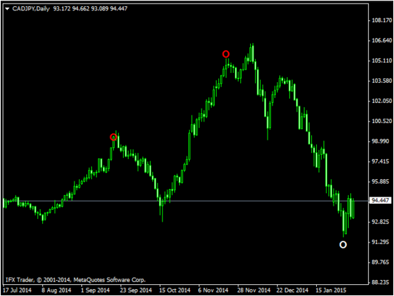 List of Forex No Repaint Indicator