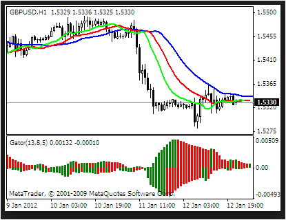MT4 No Repaint Fractals Trading System